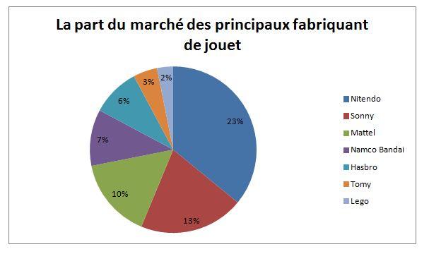 Du Marché Exercice 3Correction Ouffetamp; Dame Le Notre Jouet « Val Ilc 6yI7mYbgvf